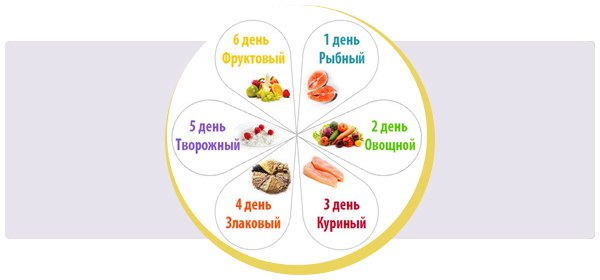 Диета шесть лепестков - отличный способ борьбы с жиром