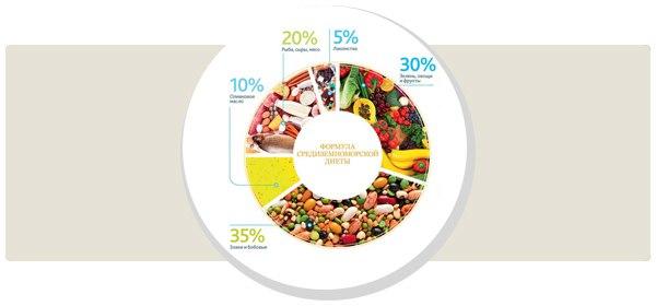 Описание средиземнороской диеты