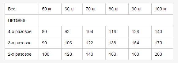 Таблица приема смеси