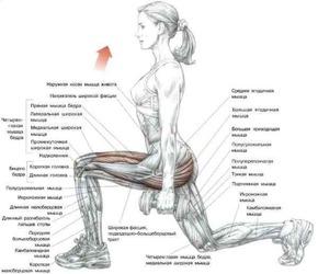 Движения нужно делать медленно и аккуратно, чтобы не травмировать колени
